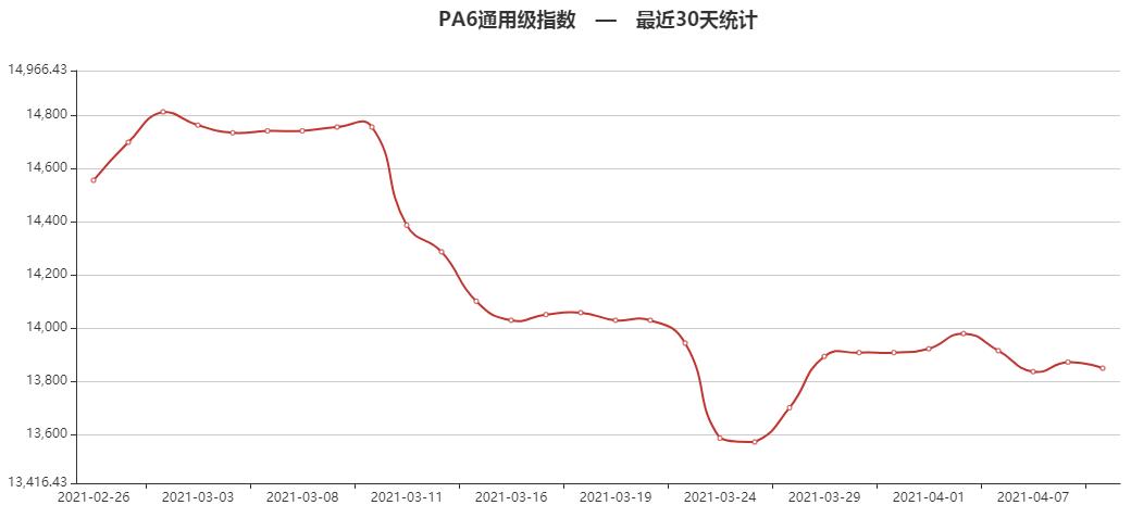 PC普遍上涨,部分涨500元/吨!突发!至少47人死亡,石油