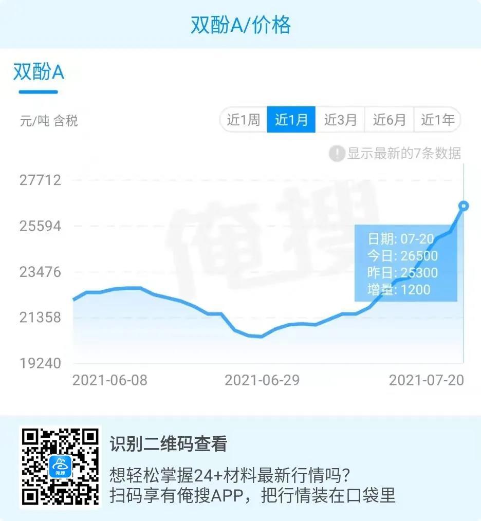 """不堪重负!涨幅超30%!香饽饽成""""赔钱货""""!今日PC POM"""