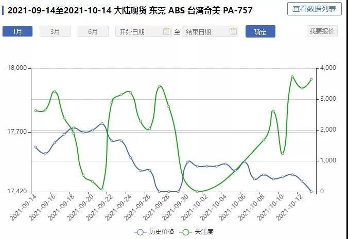 数据统计丨进入10月,ABS市场窄盘下探?