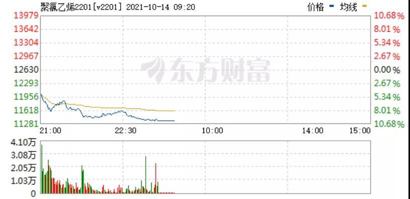 """市场行情丨PVC暴跌16%,跌停二连板!通用料""""一片飘绿""""!海运费竟也大跌37%!"""